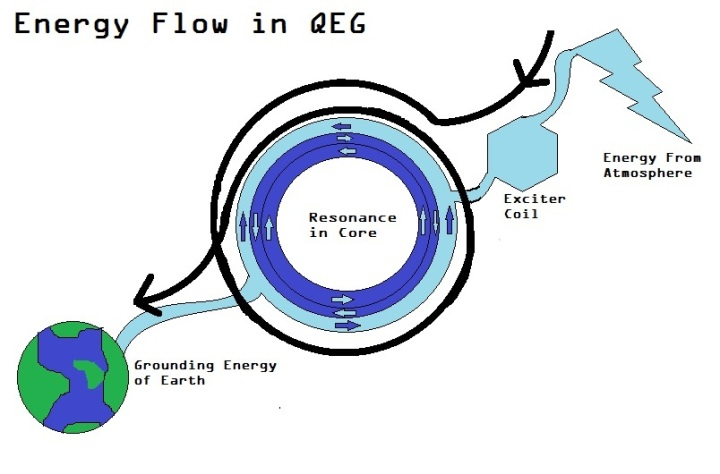 energy-flow-in-qeg-diagram